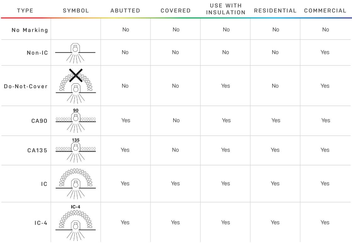 Downlight Classifications